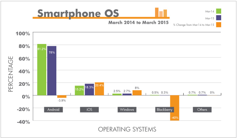 Android and Samsung Lead a slowing Smartphone Pack