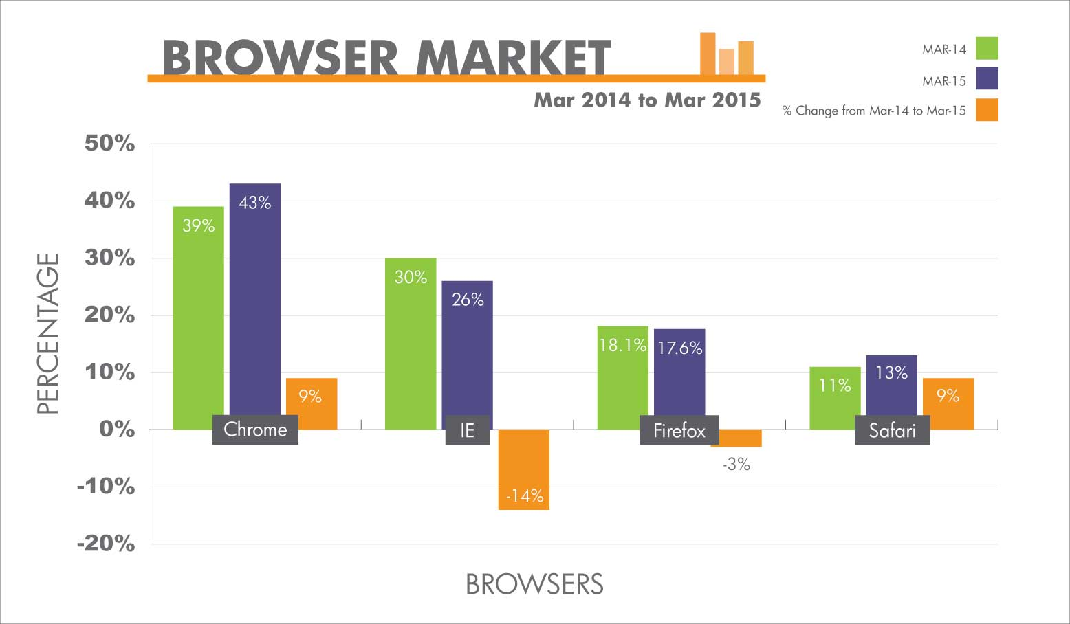 Browser Market Share from March 2014 to March 2015