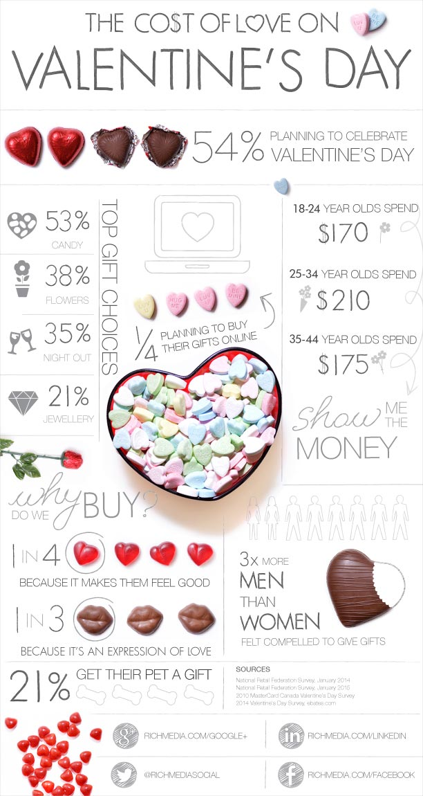 The Cost of Love on Valentines Day Infographic