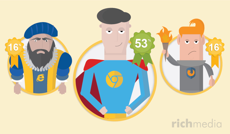 Illustration depicting the top 3 browsers as superheros