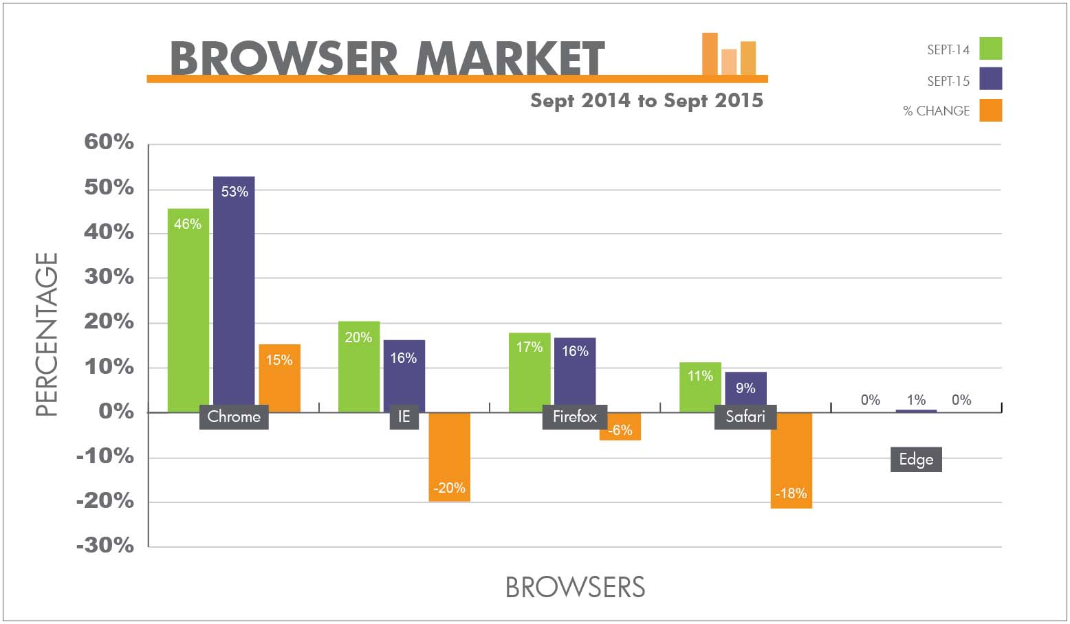 Browser Market - 09/2014 to 09/2015