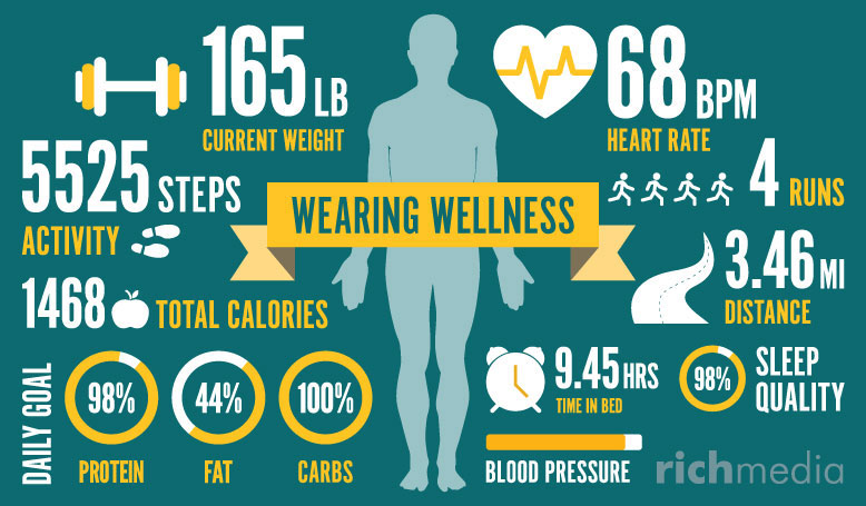 infographic illustration of wearable technology tracking information