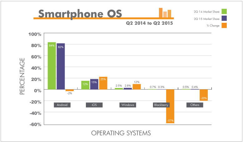 Android has the highest market share. iOS is second and Windows third. BlackBerry shares have dropped 57%.