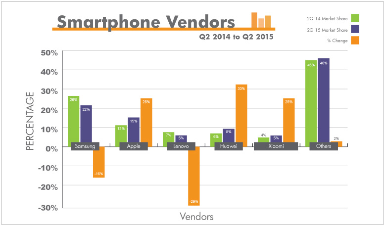 Samsung market share has dropped 18%. Huawei has increased 33%. Lenovo has dropped 29%.