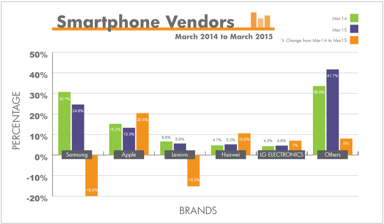 The graph illustrates Smartphone vendors market share from first quarter 2014 to first quarter 2015.
