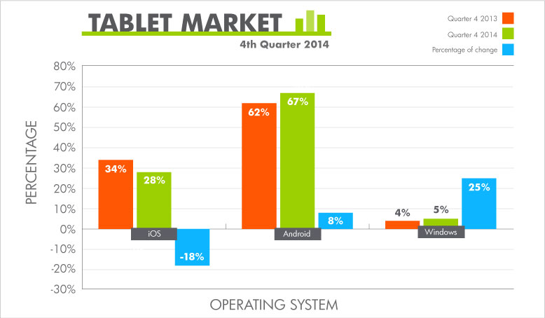 Bar graphic showing Tablet Market Share from Q1 2013 to Q1 2014. Android ranks first, iOS second and Windows third.