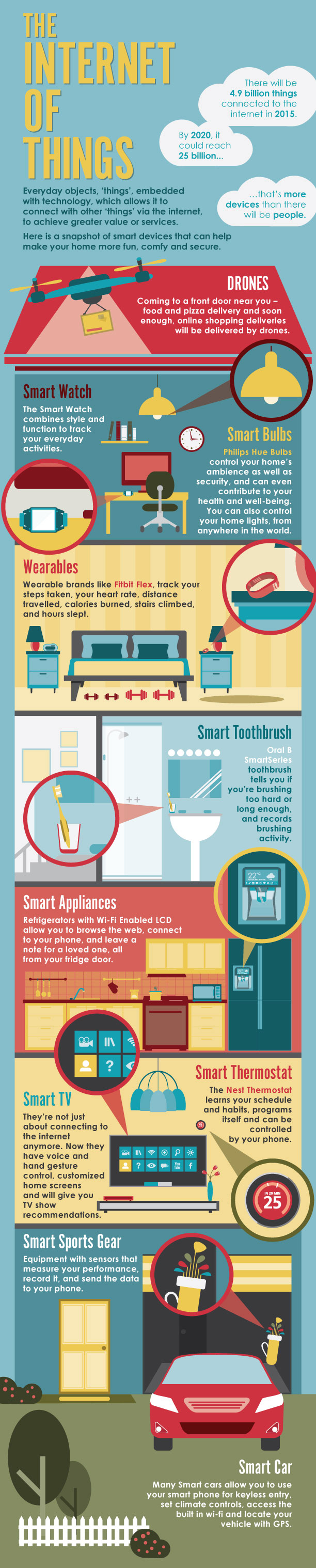 The Internet of Things devices infographic