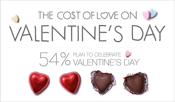 The Cost of Valentines day Infographic