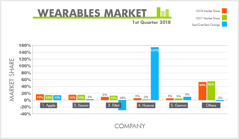 Bar graphic showing wearables market share from Q1 2018. Apple ranks first, Xiaomi second and Fitbit third.