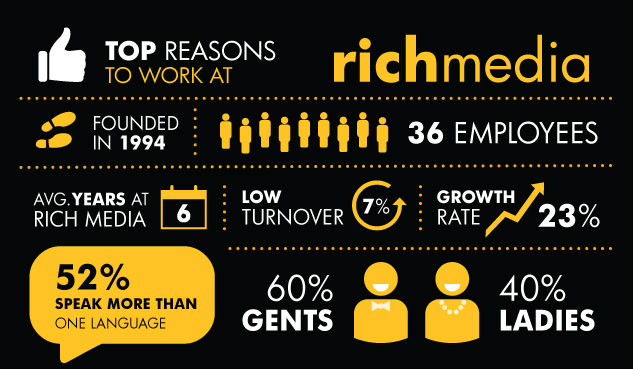 Working at Rich Media Infographic